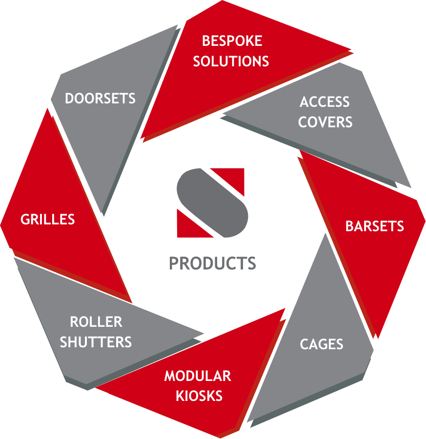 products diagram